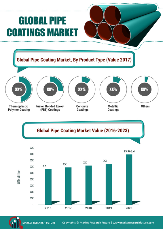 Pipe Coatings Market Size 2020, CAGR, Growth, Trends, Key Vendors, Regions Demand and Forecast to 2023
