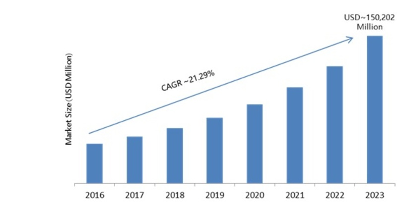 4K Resolution 2019: Global 4K Technology Market Size, Share, Growth Insight, Major Segments, Leading Players and  Competitive Analysis with Regional Trends by Forecast 2023