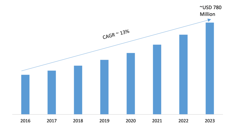 GIS Controller System Market 2019 Global Industry Trends, Statistics, Size, Share, Growth Factors, Regional Analysis, Competitive Landscape and Forecast to 2023