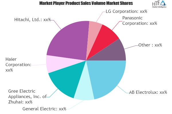 Electric Household Appliances Market to See Huge Growth by 2025 | AB Electrolux, General Electric, Gree Electric Appliances