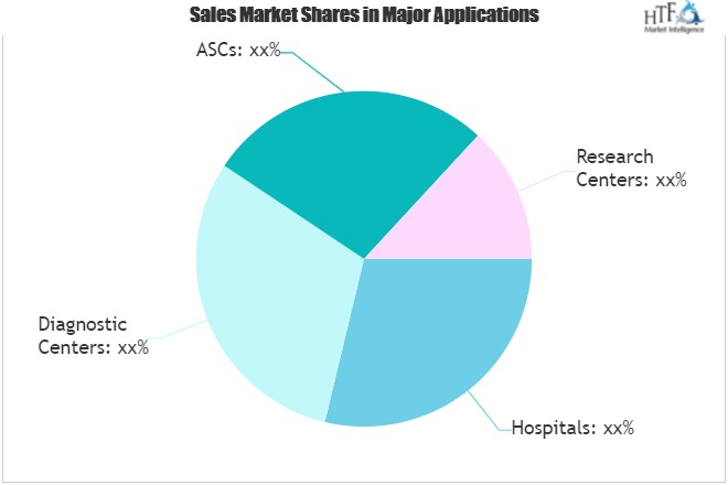 VASCULAR IMAGING Market Sky-high projection on robust sales