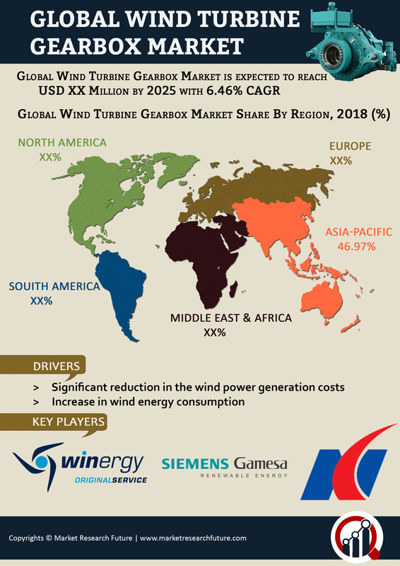 Wind Turbine Gearbox Market 2019 | Industry Analysis By Size, Share, Growth Rate, Emerging Technologies, Trends, Investors, Growth Rate, Opportunities, Regional Outlook With Global Forecast To 2023