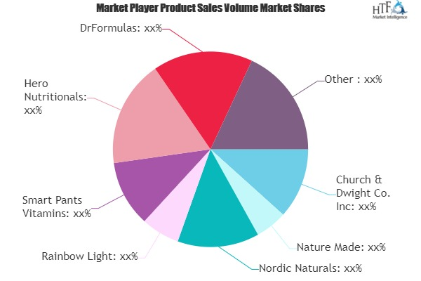 Vitamin D Gummy Market to Witness Huge Growth by 2025 | Church & Dwight, Nature Made, Nordic Naturals