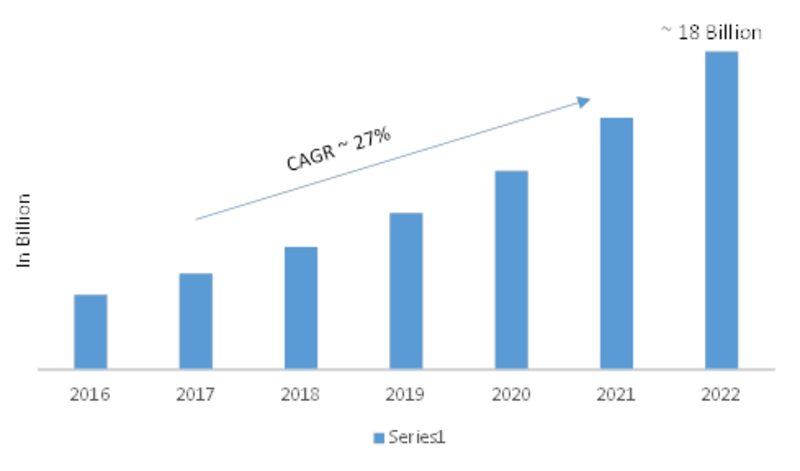 Software-Defined Storage (SDS) Market SWOT Analysis and Competitive Landscape By 2022 With Worldwide Overview By Size, Share, Global Leaders, Drivers-Restraints, Major Segments and Regional Trends