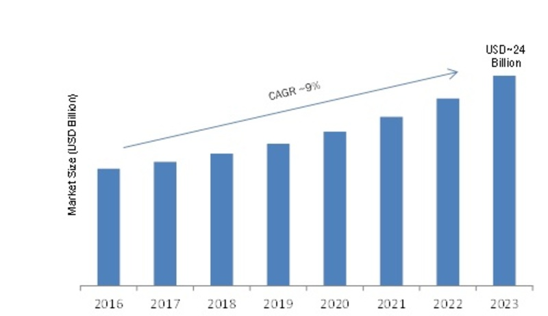Optical Communications Market 2019-2023| Rising Adoption of High-Speed Internet Services and Increasing Demand for Wireless Technology to Encourage Growth of Global Optical communication Industry