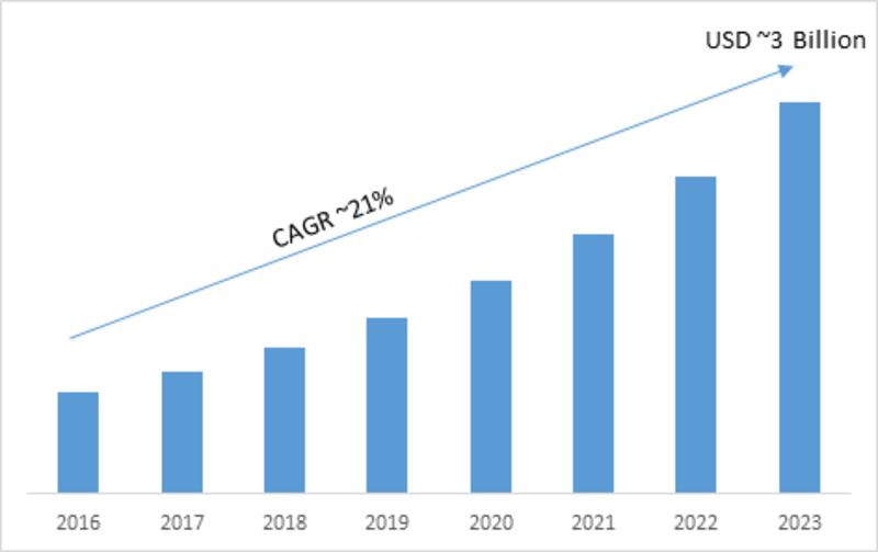 Interactive Projectors Market to Witness an Upsurge in Size: Rapid Advancements in Technology | Worldwide Overview By Size, Share, Trends, Segments, Leading Players With Regional Forecast 2023