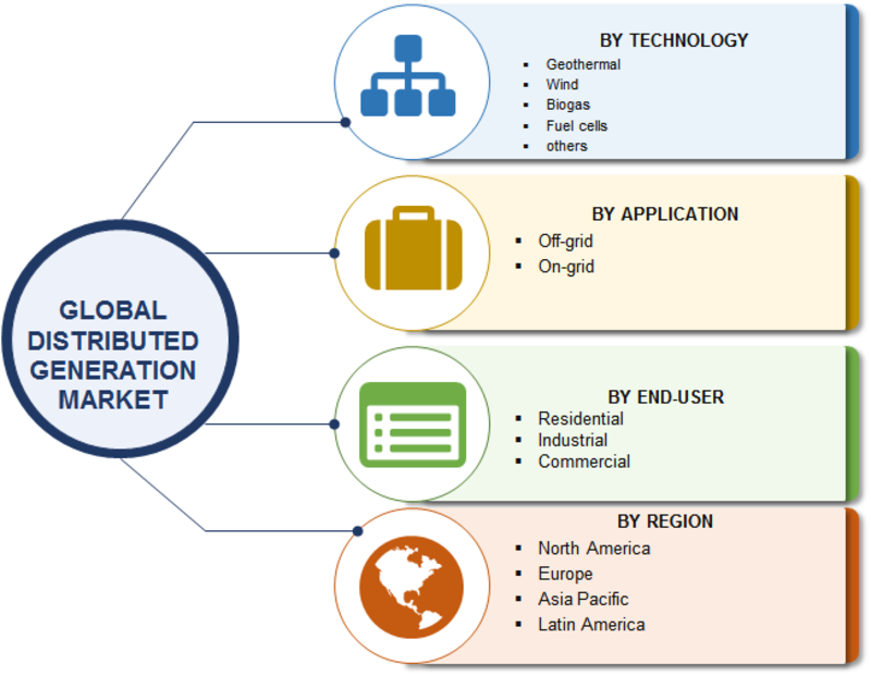 Distributed Generation Market 2019 | Industry Analysis By Size, Share, Growth Rate, Emerging Trends, Technologies, Key Players, Investors, Stakeholders, Regional Outlook With Global Forecast To 2023