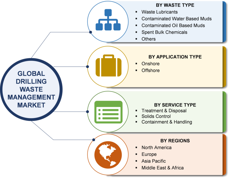 Drilling Waste Management Market 2019   Industry Size, Share, Trends, Growth Rate, Emerging Technologies, Key Players, Investors, Regional Outlook With Global Forecast To 2023