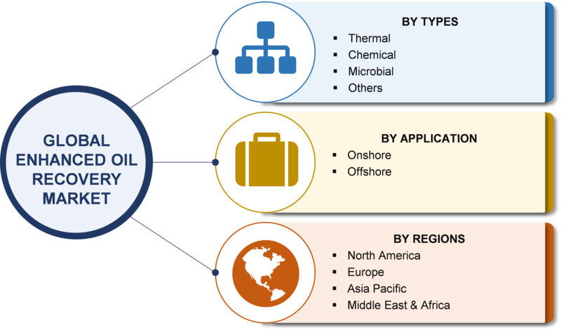 Enhanced Oil Recovery Market 2019 | Industry Size, Share, Growth Rate, Key Players, Investors, Opportunity, Emerging Technologies, Trends, Regional Analysis With Global Forecast To 2023