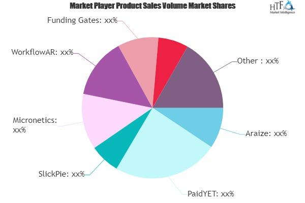 Accounts Receivable Management Software Market Next Big Thing | Major Giants Araize, PaidYET, SlickPie