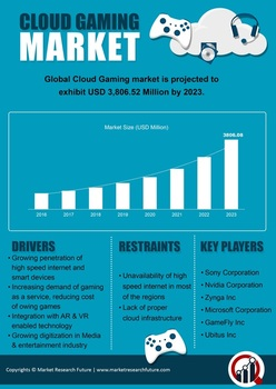 Cloud Gaming 2020 Market: Global Services, Research, Size, Share, Applications, Segments, Company Profiles, Opportunity Assessment, Competitive Landscape, Growth and Regional Forecast till 2023