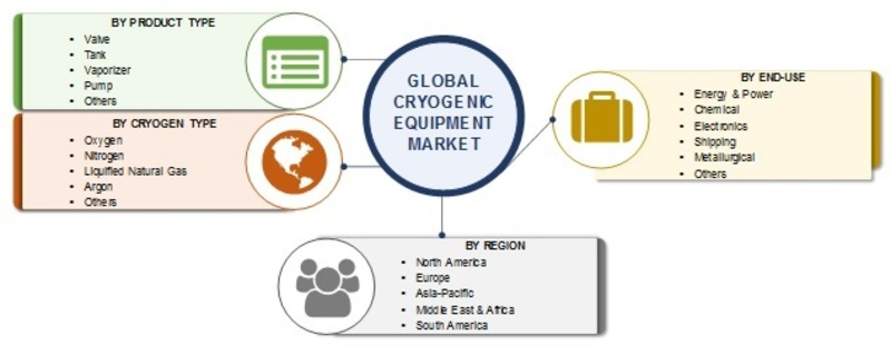 Cryogenic Equipment Market 2019| Global Analysis by Cryogen Type, Share, Size, Product Type, Key Players Review, Opportunity Assessment and Comprehensive Research Study Till 2024