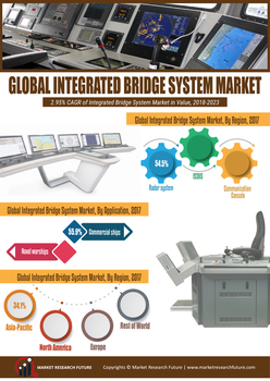 Integrated Bridge Systems (IBS) Market 2019 Global Analysis, Industry Size, Share Leaders, Current Status by Major Key vendors, Trends and drivers by Forecast to 2023