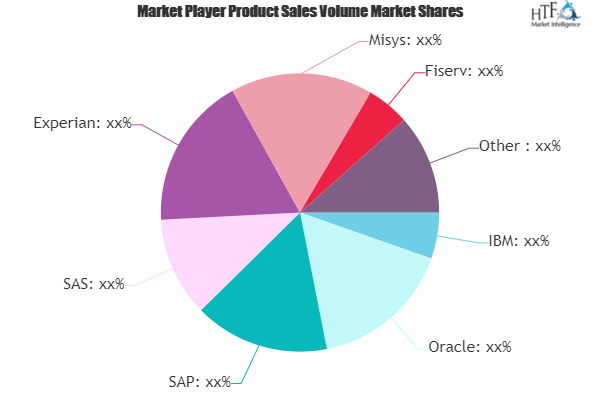 Credit Risk Rating Software Market May Set New Growth Story | IBM, Oracle, SAP, SAS, Experian