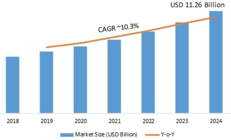 Webcam Market 2019-2024: Key Findings, Global Segments, Business Trends, Regional Study, Emerging Technologies and Future Prospects
