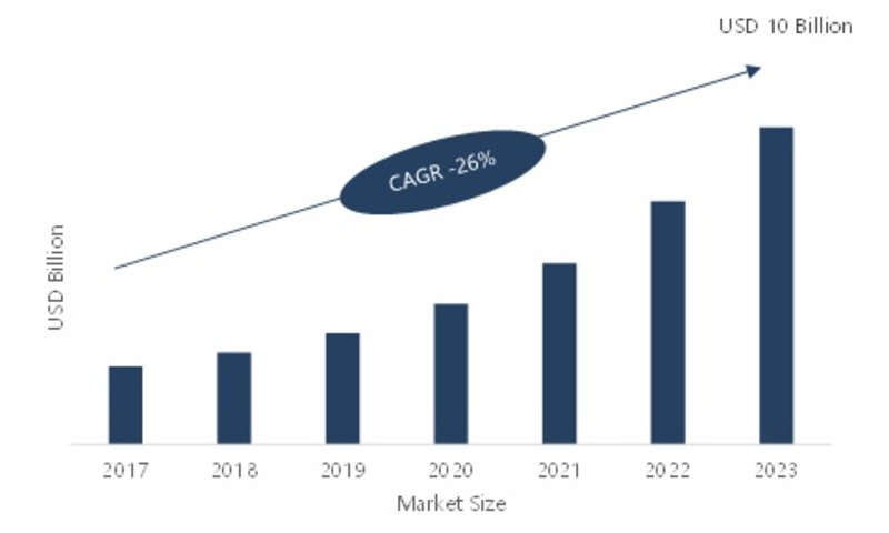 Smart Lecture Capture System (SLCS) Market: Company Profiles, Global Segments, Business Trends, Industry Profit Growth and Regional Forecast 2019 - 2023