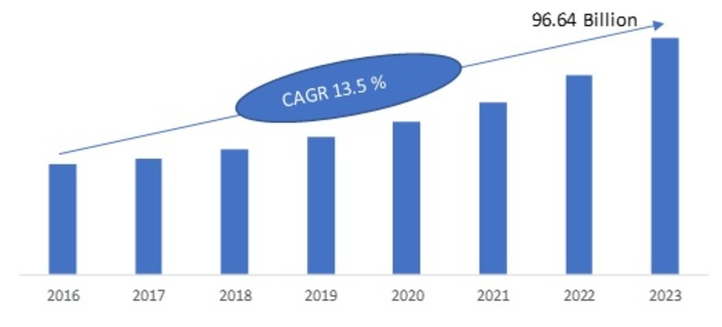 Wireless Data Communication Market 2019 - 2023: Key Findings, Business Trends, Regional Study, Emerging Technologies and Future Prospects