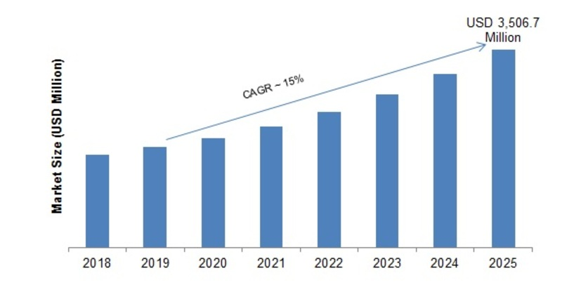 Data Management Platform (DMP) Market 2019 - 2023: Leading Growth Drivers, Business Trends, Emerging Audience, Global Segments, Industry Profit and Regional Study