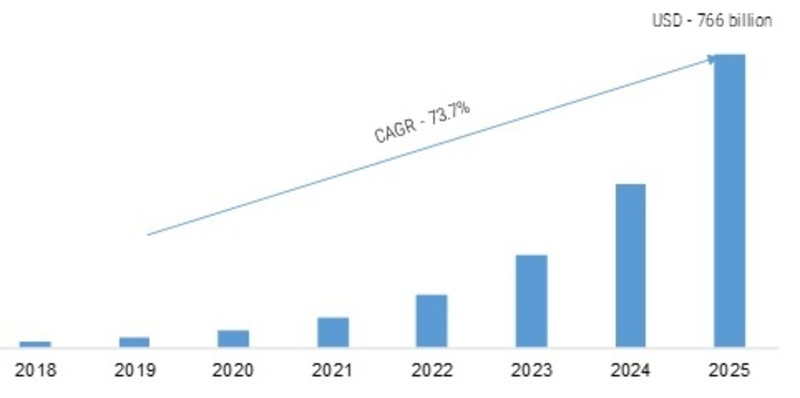 Augmented Reality and Virtual Reality Market 2019 – 2025: Sales Revenue, Emerging Technologies, Industry Profit Growth, Global Segments and Business Trends by Regional Forecast