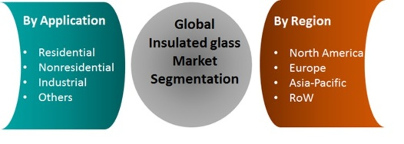 Insulating Glass Market Research Report 2020, Global Industry Growth, Competitive Landscape, Development Status, Size, Share, Forecast To 2025