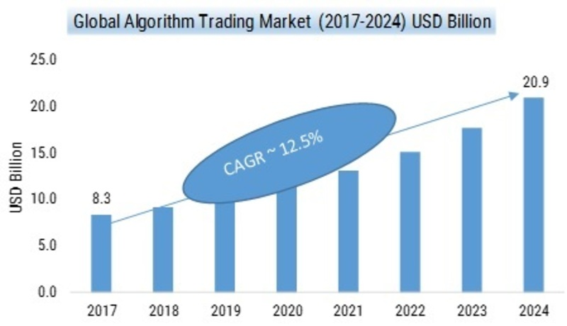 Algorithm Trading Market 2019: Design Competition Strategies, Revenue, Opportunities, Challenges, Competitive Landscape and Gross Margin Analysis till 2024