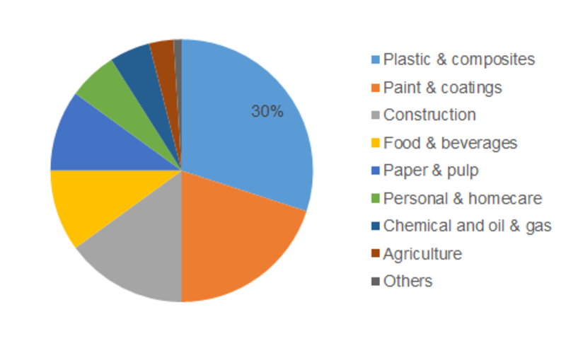 Silicone Additives Market Share 2019, Size Estimation, Price Trends, Sales, Industry Latest News, and Consumption by Forecast to 2025