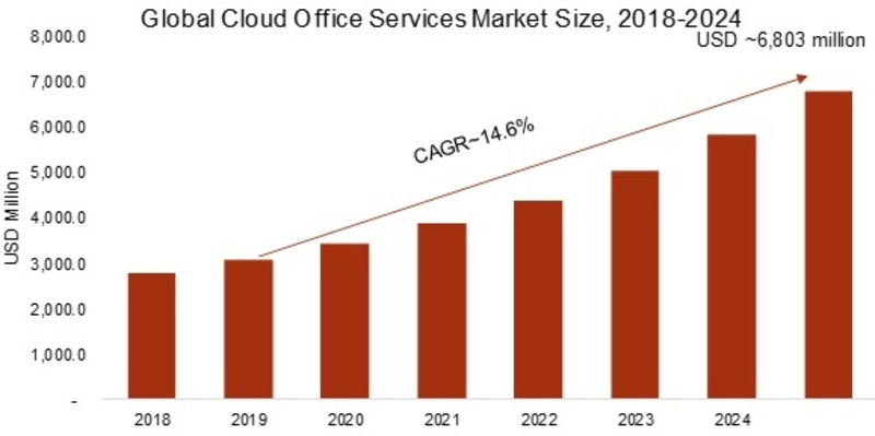 Cloud Office Services Market 2019 Global Trends, Share, Industry Size, Growth, Opportunities, and Industry Forecast to 2024