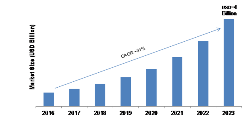 Application Container Market 2020| Overview, Services, Global Size, Share, Industry Growth, Key Developments Business Segmentation, Competitors Analysis, Applications and Outlook till 2023