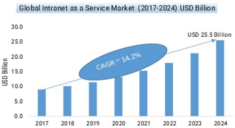 Intranet as a Service Market Trends, Sales, Supply, Demand, Analysis, Share, Comprehensive Research Study, Emerging Technologies and Potential of Industry from 2019-2024
