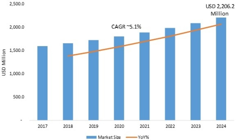 Push Buttons and Signaling Devices Market 2020 Analytical Overview, Growth Factors, Current Status, Size, Share, Upcoming Opportunities, Regional Outlook, Competitive Strategies and Forecasts to 2024