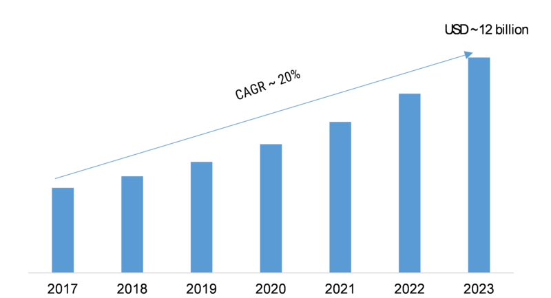 Mass Notification System Market Overview and Manufacturing Cost Structure, Global Size, Segments, Growth, Segments, Industry Profits and Trends by Forecast to 2023