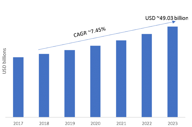 ERP Software Market 2020-2023| Global Size, Share, Growth, Top Companies Analysis, Recent Trends, Competitors Strategy, Latest Innovations and Applications, Historical Analysis and Forecast Research