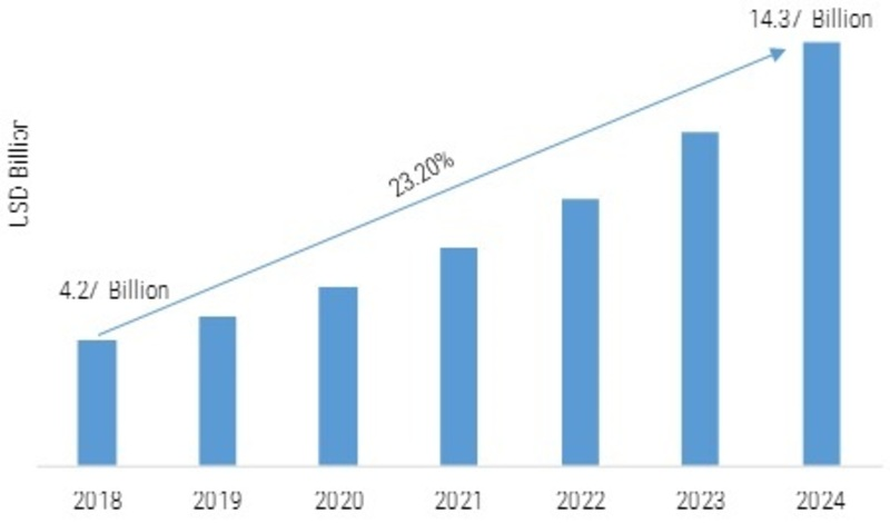 Payment as a Service Market Competition, Gross Margin Study, Latest Innovations, Research, Segment, Growth Prediction, Industry Trends, Upcoming Trends, Opportunity Assessment