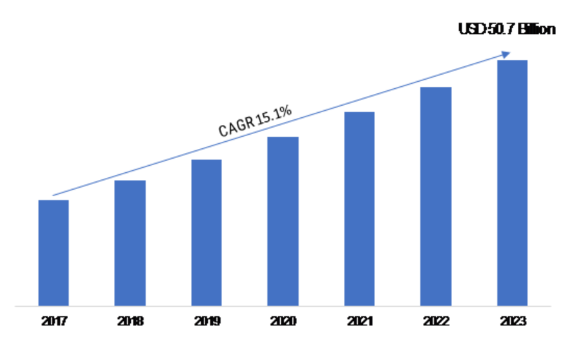 Solid-State Drive Market 2020: Global SSD Share, Size, Manufacturers, Information, Industry Updates, Development Status, Competitive Landscape and Opportunity Assessment by Forecast 2023