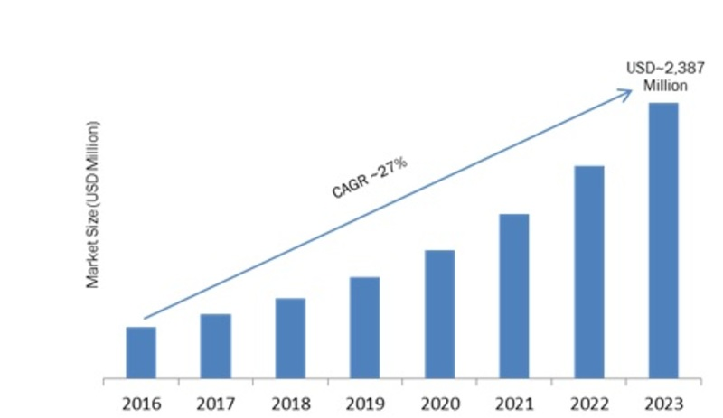 Geo-fencing Market 2020| Global Research, Growth, Size, Share, Innovation, Technologies, Applications, Trends Influencing the Industry by Forecast to 2023