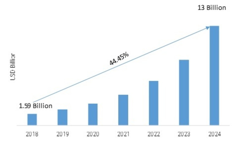 Robot Software Market 2019 Size, Share, Trends, Regional Analysis and Segmentation By Key Companies | Global Industry Research Report with Forecast to 2024