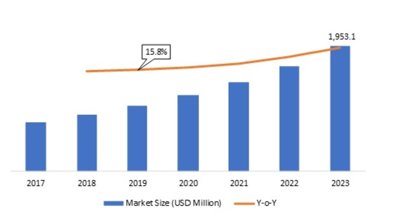 ACaaS Market 2019 Trends: Global Professional Survey and In-depth Analysis With Competitive Landscape By 2023| Access Control as a Service Market to Reach USD 1,953.1 Million at CAGR of 17.18% By 2023