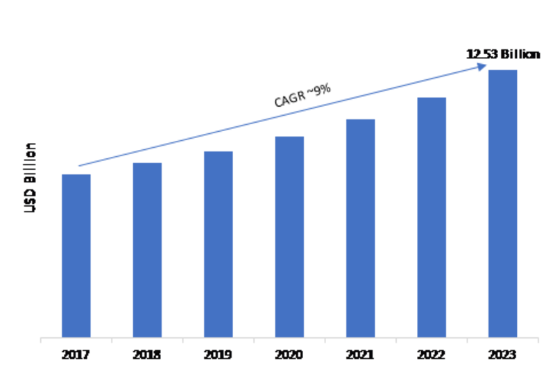 Access Control Market 2019 Global Industry Trends, Statistics, Size, Share, Growth Factors, Regional Analysis, Competitive Landscape and Forecast to 2023