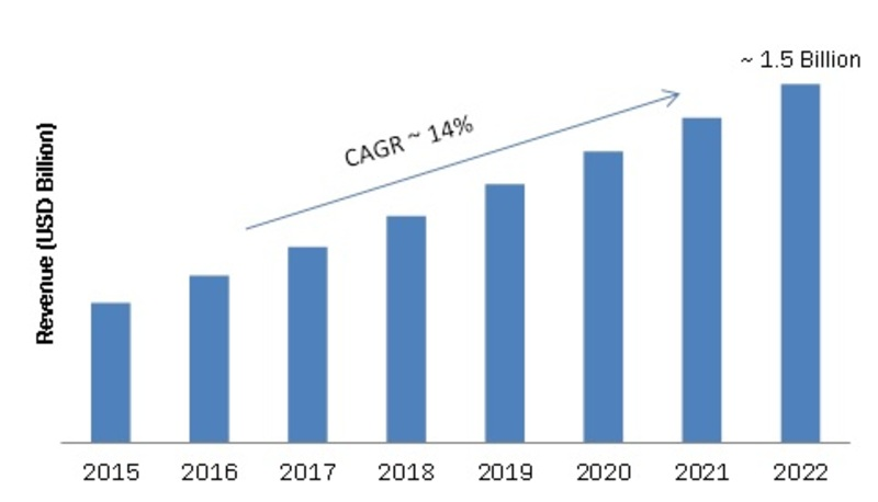 Wireless Sensor Network Market 2019 Global Industry Trends, Statistics, Size, Share, Growth Factors, Regional Analysis, Competitive Landscape and Forecast to 2022