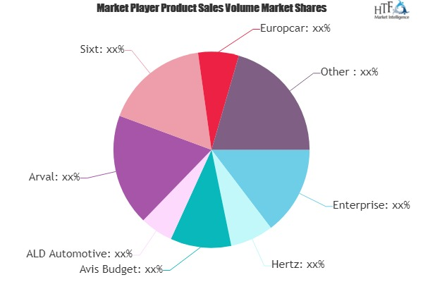 Vehicle Leasing Market Is Touching New Level| Hertz, Avis Budget, ALD Automotive