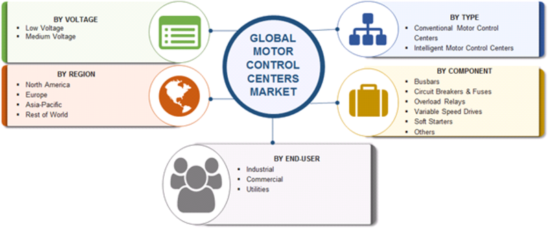 Motor Control Centers Market Share, Size Report 2019: Top Manufacturers, Growth Insights, Trends, Stake, Progress, Prominent Players Analysis, Opportunity Assessment and Forecast to 2023