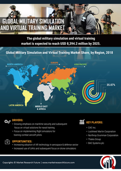 Military Simulation and Virtual Training Market Holds Potential Growth Opportunities with size,share,analysis,trend,technology, Global industry, Top 10 Companies by 2025