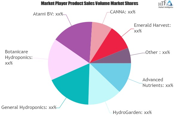 Hydroponic Growth Nutrients Market May Set New Growth Story | Advanced Nutrients, HydroGarden, General Hydroponics