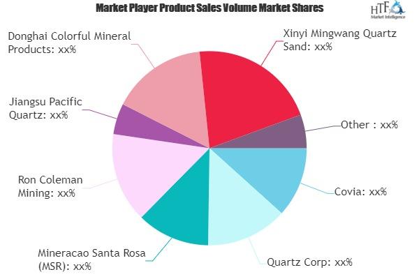 Quartz Sand Market to See Huge Growth by 2025 | Covia, Quartz Corp, Mineracao Santa Rosa