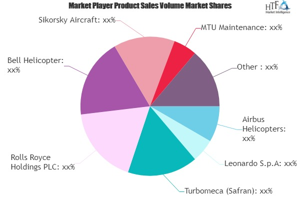 Private Helicopter MRO Market to expand at a considerable pace by key players Airbus Helicopters, Leonardo, Rolls Royce Holdings
