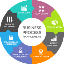 Business Process Management (BPM) Tools Market May Set New Growth Story| Nintex, Oracle, IBM