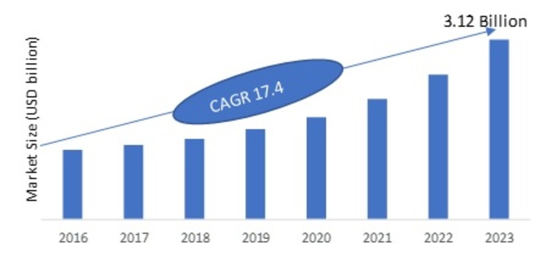 Network Forensic Market to 2023: Top 10 Companies, Trends, Growth Factors, Global Industry Overlook during Forecast Period