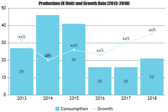 Semiconductor Deposition Market Players Strategic moves ahead of FY20 strength