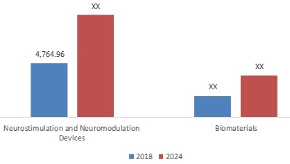 Nerve Regeneration Market Treatment Analysis, Key Players, Industry Size, Growth Factors and Trend Forecast To 2024