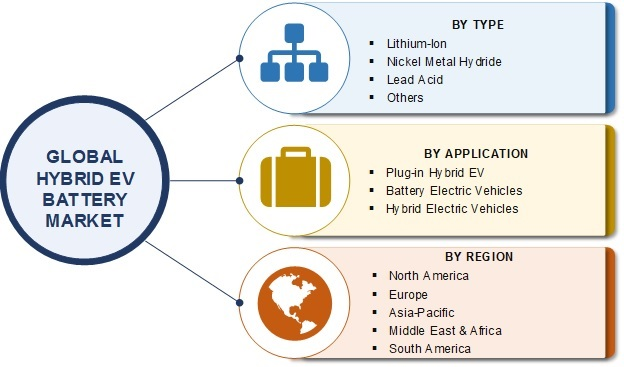 Hybrid EV Battery Market Report 2019 Global Size, Worldwide Overview, Growth Analysis by Top Players, Opportunity Assessment and Forecast to 2025